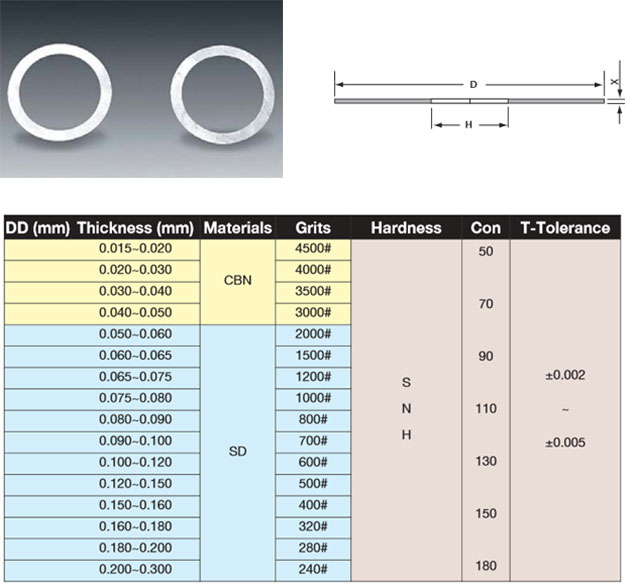 Ultra Thin & Precision Diamond & CBN Blades - electroformed ultra thin & precision diamond blades